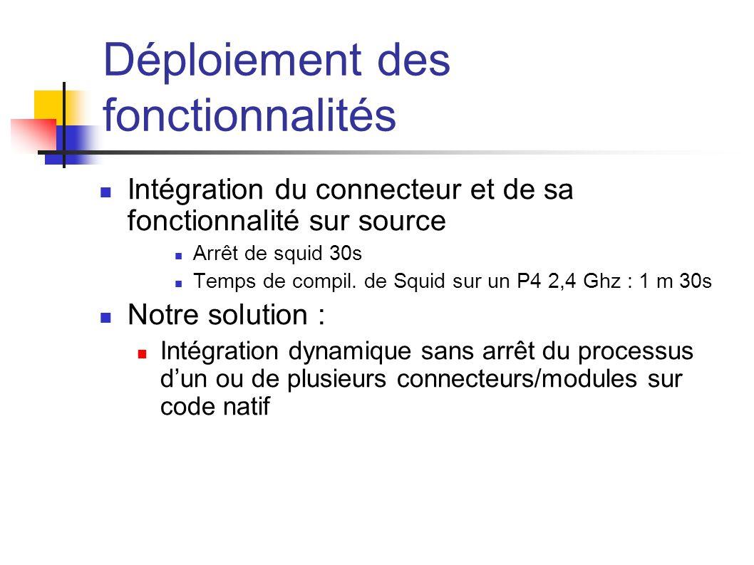 Déploiement des fonctionnalités Intégration du connecteur et de sa fonctionnalité sur source Arrêt de squid 30s Temps de compil. de Squid sur un P4 2,