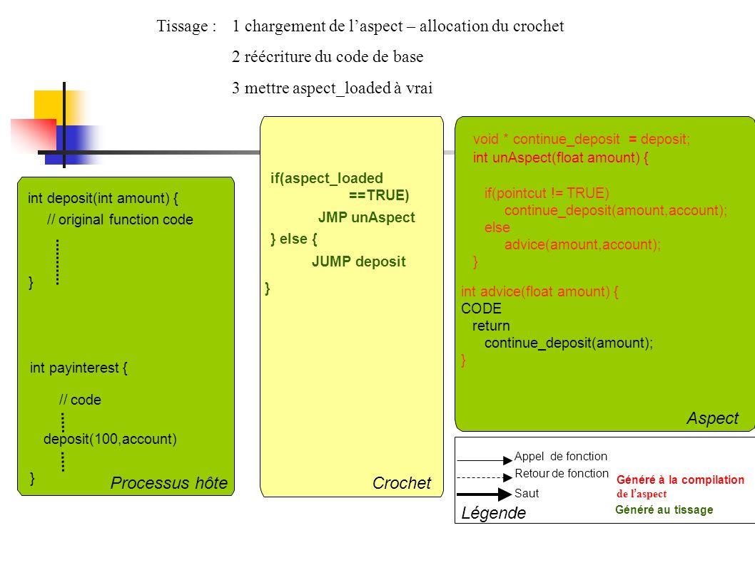 Tissage : 1 chargement de laspect – allocation du crochet 2 réécriture du code de base 3 mettre aspect_loaded à vrai Saut Retour de fonction int payin