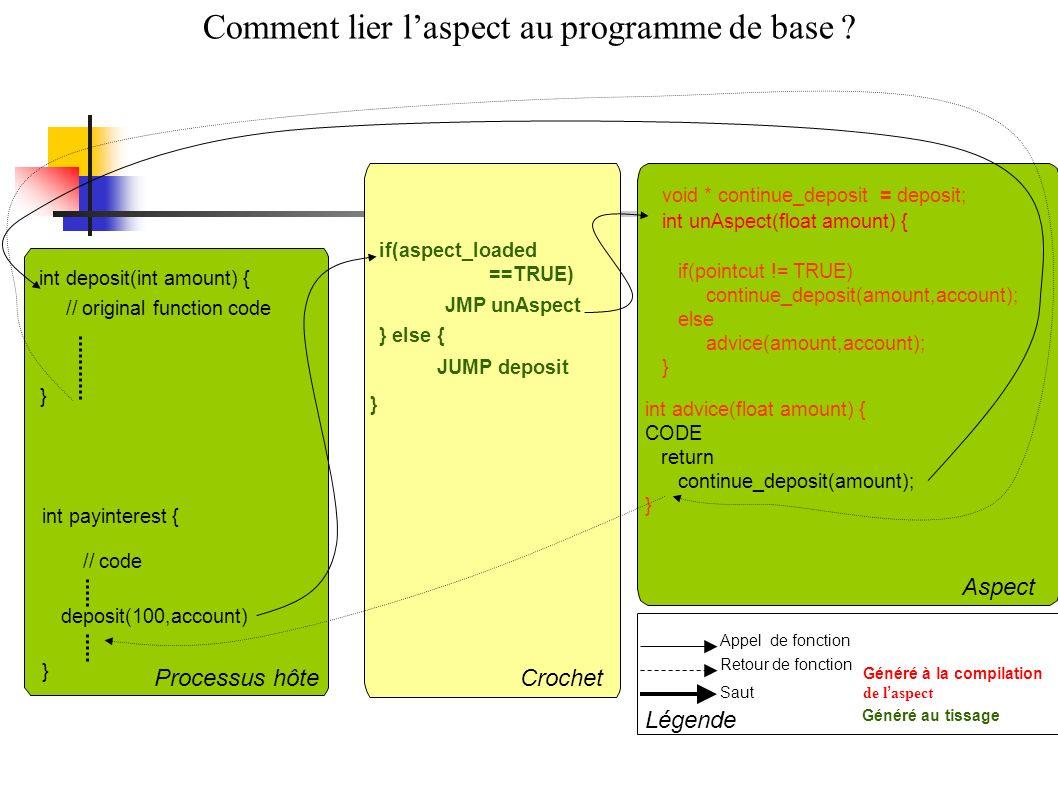 Comment lier laspect au programme de base ? Saut Retour de fonction int payinterest { } // original function code int deposit(int amount) { Généré à l