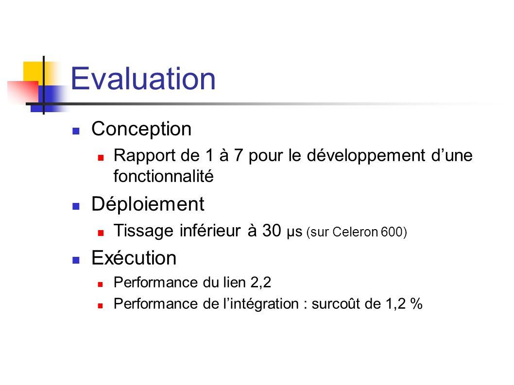 Evaluation Conception Rapport de 1 à 7 pour le développement dune fonctionnalité Déploiement Tissage inférieur à 30 µs (sur Celeron 600) Exécution Performance du lien 2,2 Performance de lintégration : surcoût de 1,2 %