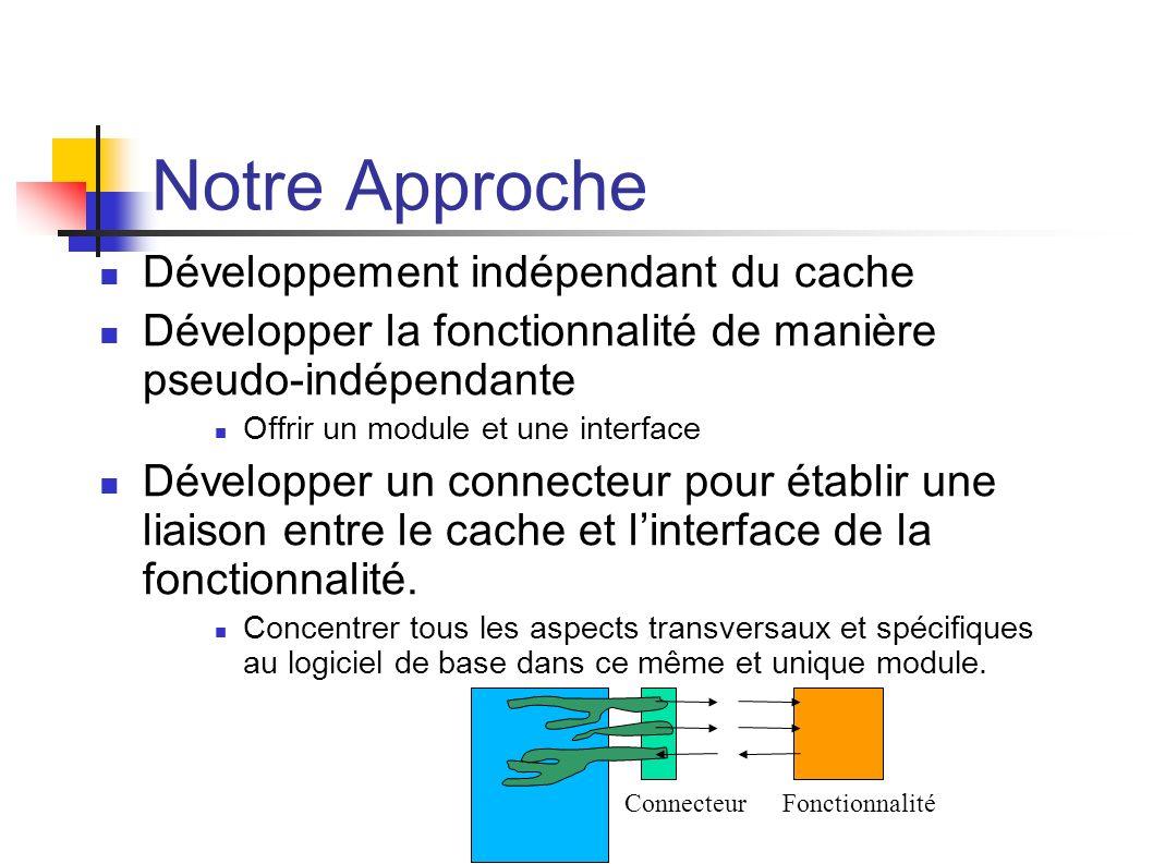 Notre Approche Développement indépendant du cache Développer la fonctionnalité de manière pseudo-indépendante Offrir un module et une interface Développer un connecteur pour établir une liaison entre le cache et linterface de la fonctionnalité.