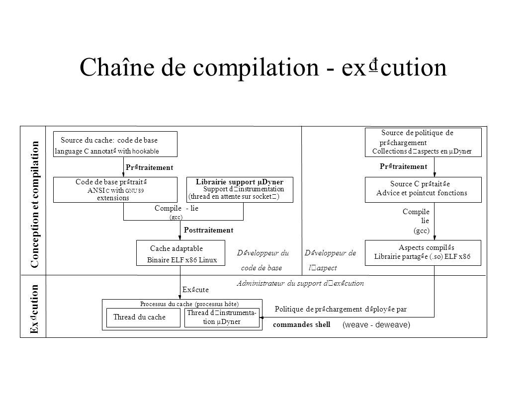 Chaîne de compilation - excution Dveloppeur du code de base Administrateur du support d ' excution Dveloppeur de l ' aspect extensions ANSI C with GNU 89 (thread en attente sur socket ) Code de base prtrait Binaire ELF x86 Linux Cache adaptable Librairie partage (.so) ELF x86 Librairie support µDyner Support d ' instrumentation Source C prtaite Excute Excution Prtraitement Conception et compilation Thread d ' instrumenta- tion µDyner Processus du cache (processus hôte) Thread du cache Advice et pointcut fonctions Source de politique de prchargement Collections d ' aspects en µDyner Aspects compils Compile - lie (gcc) language C annotat with hookable Source du cache: code de base Posttraitement Compile lie (gcc) Prtraitement (weave - deweave) Politique de prchargement dploye par commandes shell
