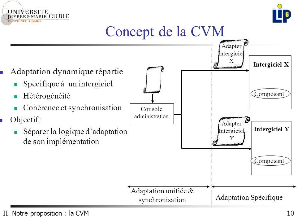 10 Concept de la CVM Composant Console administration Intergiciel Y Intergiciel X Composant Adaptation unifiée & synchronisation Adaptation Spécifique II.
