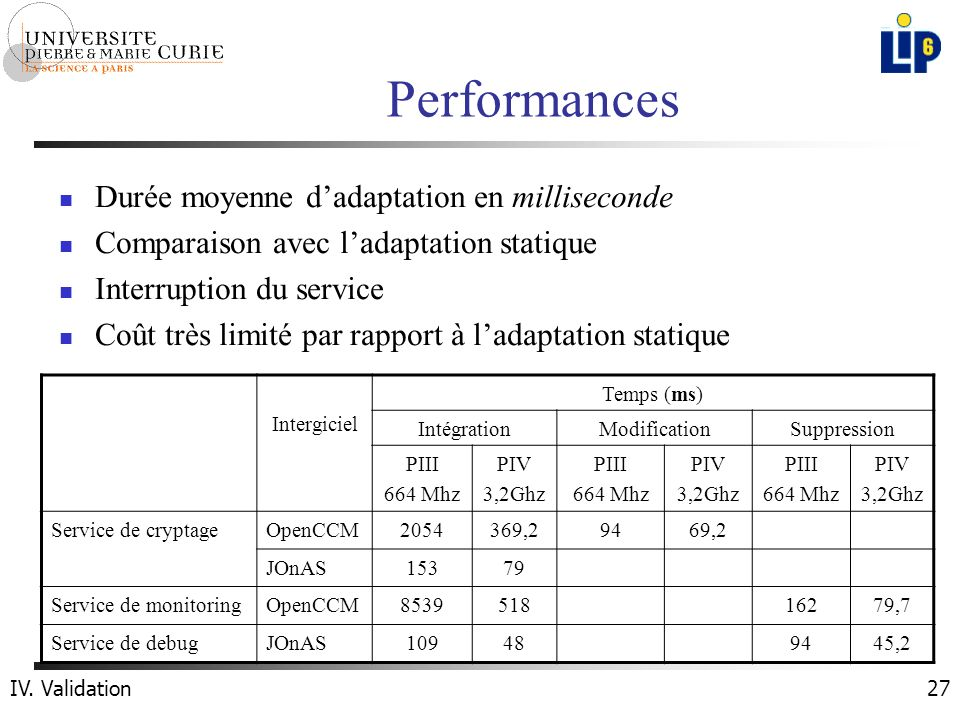 27 Performances Intergiciel Temps (ms) IntégrationModificationSuppression PIII 664 Mhz PIV 3,2Ghz PIII 664 Mhz PIV 3,2Ghz PIII 664 Mhz PIV 3,2Ghz Serv