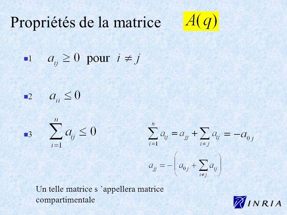 Propriétés de la matrice Un telle matrice s appellera matrice compartimentale nn1nn1 nn2nn2 nn3nn3