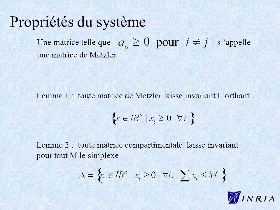 Propriétés du système Une matrice telle que s appelle une matrice de Metzler Lemme 1 : toute matrice de Metzler laisse invariant l orthant Lemme 2 : t