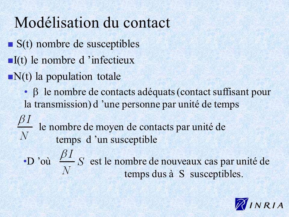 Modélisation du contact n n S(t) nombre de susceptibles n n I(t) le nombre d infectieux n n N(t) la population totale le nombre de contacts adéquats (