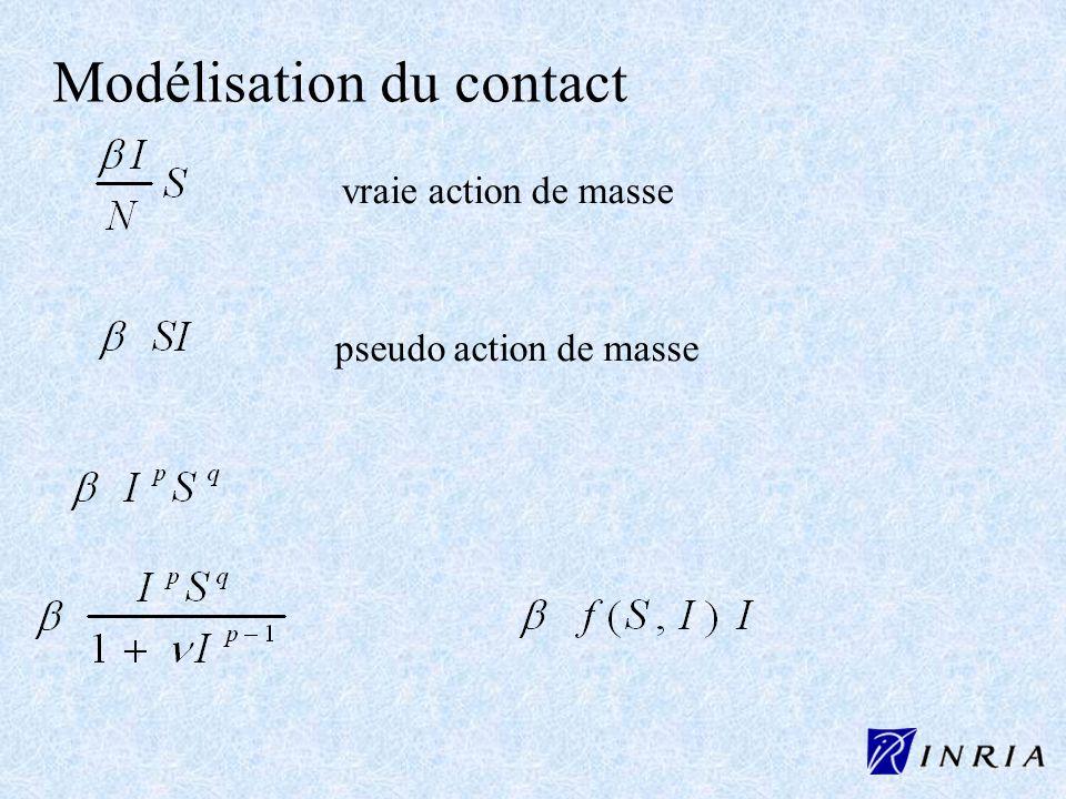 Modélisation du contact vraie action de masse pseudo action de masse