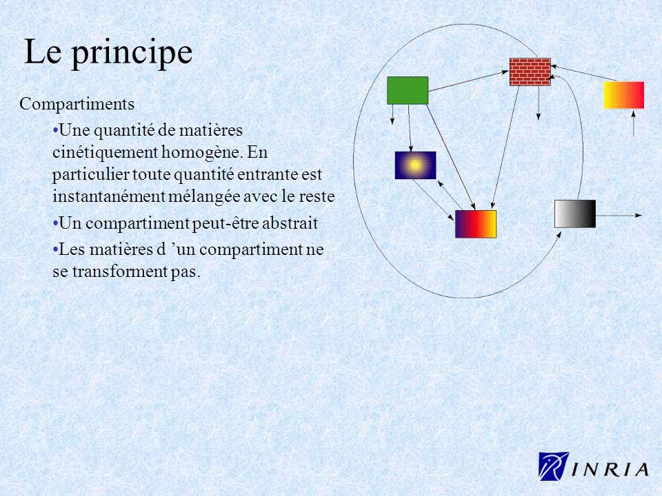 Le principe Compartiments Une quantité de matières cinétiquement homogène. En particulier toute quantité entrante est instantanément mélangée avec le