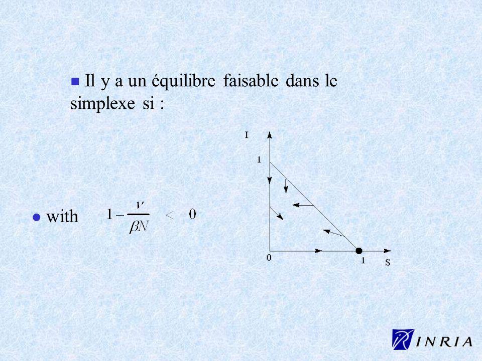 n Il y a un équilibre faisable dans le simplexe si : l l with