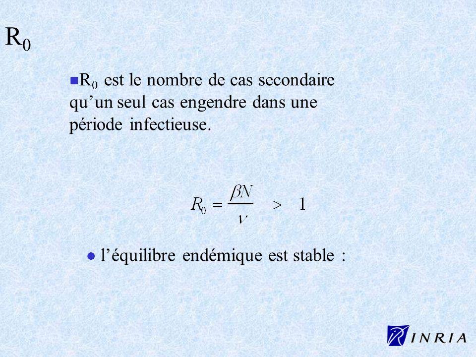 l l léquilibre endémique est stable : R0R0 n R 0 est le nombre de cas secondaire quun seul cas engendre dans une période infectieuse.