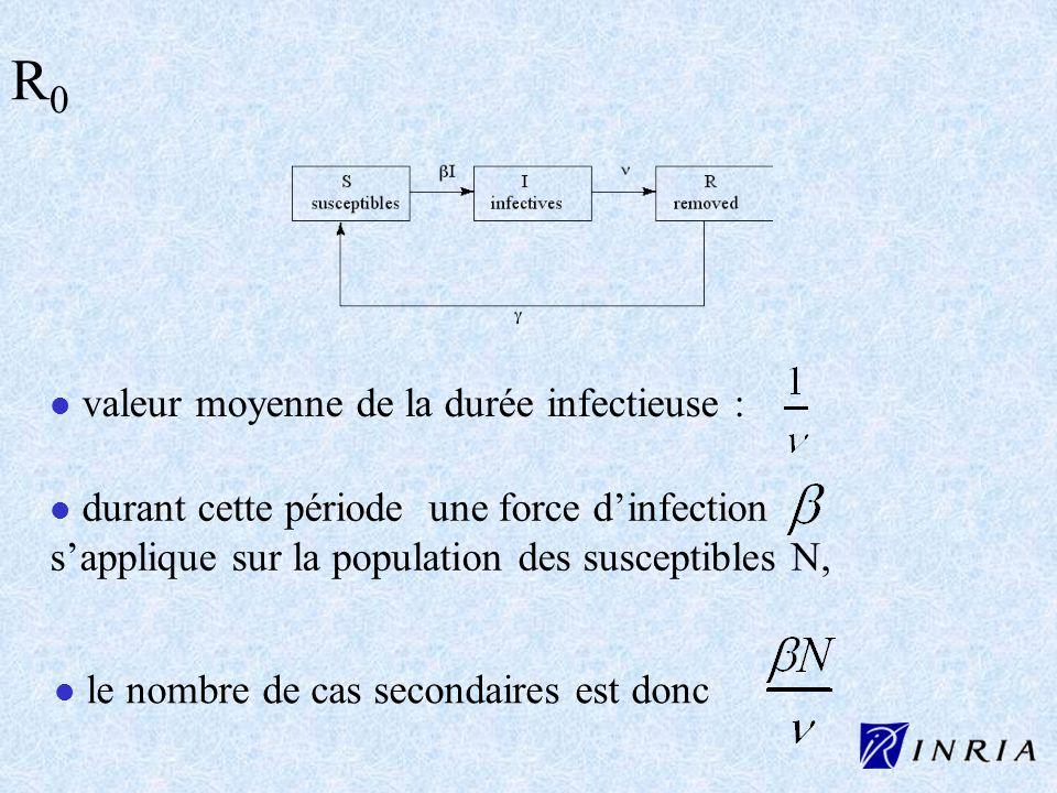 l l valeur moyenne de la durée infectieuse : R0R0 l l durant cette période une force dinfection sapplique sur la population des susceptibles N, l l le
