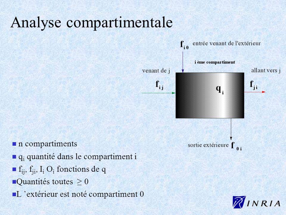 Analyse compartimentale n n n compartiments n n q i quantité dans le compartiment i n n f ij, f ji, I i O i fonctions de q n n Quantités toutes 0 n n