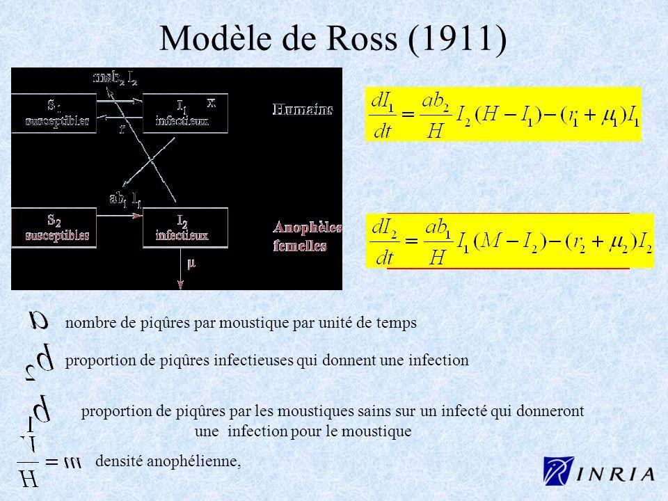 Modèle de Ross (1911) nombre de piqûres par moustique par unité de temps proportion de piqûres infectieuses qui donnent une infection proportion de pi