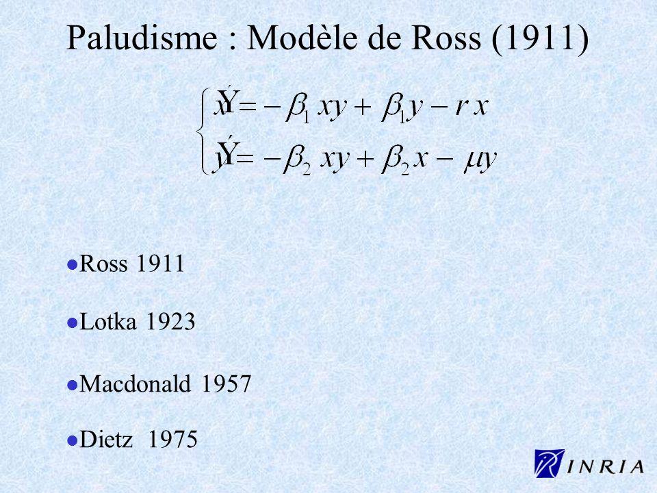 l l Ross 1911 l l Lotka 1923 l l Macdonald 1957 l l Dietz 1975 Paludisme : Modèle de Ross (1911)