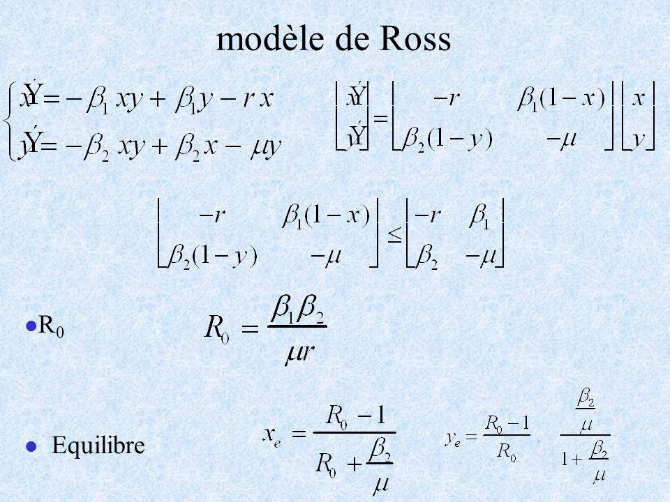 llR0llR0 l l Equilibre modèle de Ross