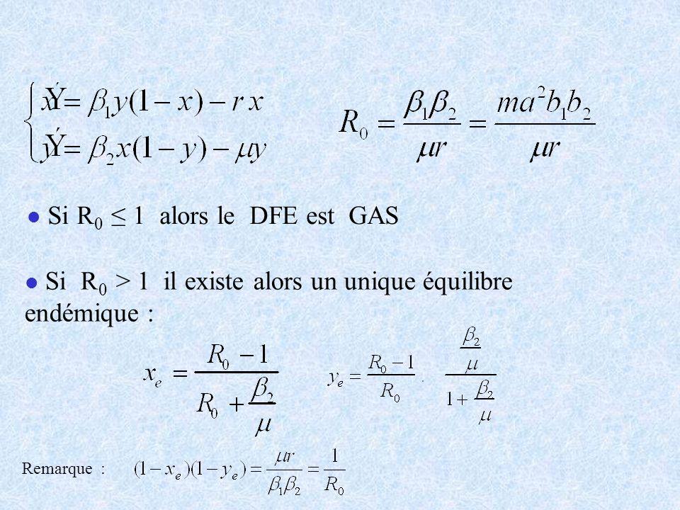 l l Si R 0 1 alors le DFE est GAS l l Si R 0 > 1 il existe alors un unique équilibre endémique : Remarque :