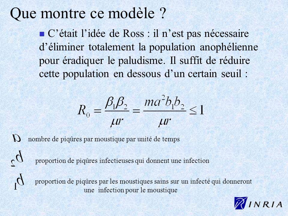 Que montre ce modèle ? n Cétait lidée de Ross : il nest pas nécessaire déliminer totalement la population anophélienne pour éradiquer le paludisme. Il
