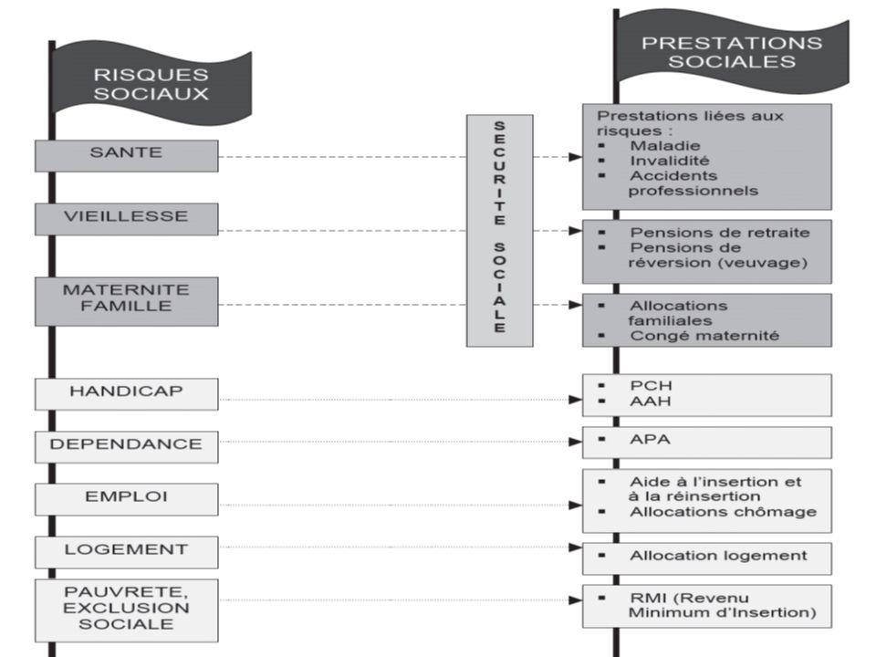 La consommation médicale totale Regroupe 2 éléments –Consommation de soins et de biens médicaux (CSBM) 98% –Consommation de médecine préventive (2%)