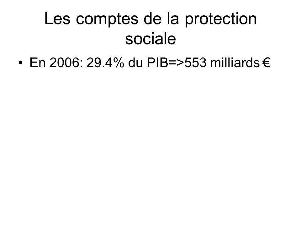 La consommation en soins et biens médicaux La CSBM est financée par (en 2007) : –La Sécurité Sociale (76,6%) –Les ménages (8,5%) –Les mutuelles (7,9%), organismes dassurance ou de prévoyance (5,7%) –LEtat et les collectivités locales (1,4%) –+ Consommation de médecine préventive (2%)