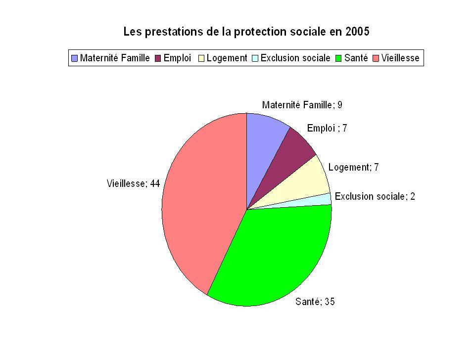 Prestations de la branche vieillesse A partir de lâge de 60 ans Le système de répartition français a pour principe un reversement des prélèvements aux retraités.