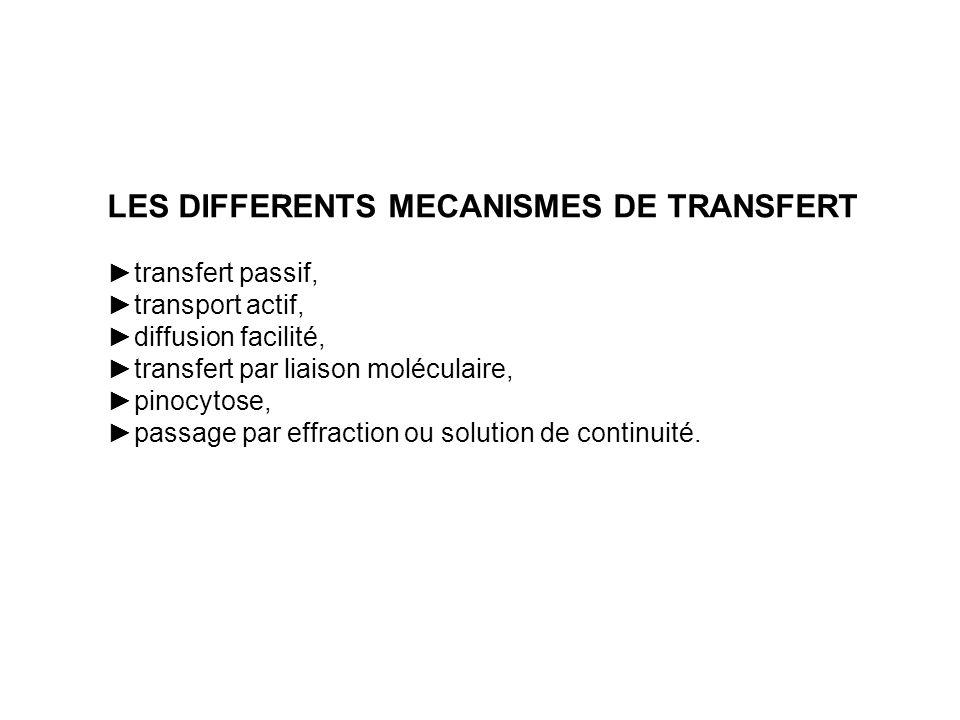 LES DIFFERENTS MECANISMES DE TRANSFERT transfert passif, transport actif, diffusion facilité, transfert par liaison moléculaire, pinocytose, passage p