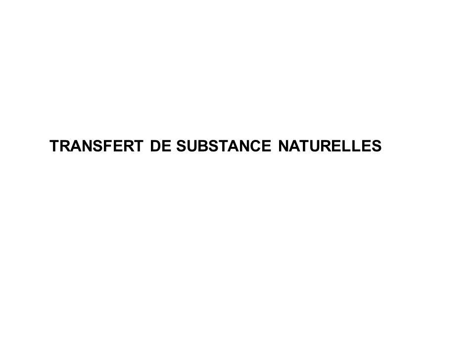 Les substances intervenant dans lhoméostasie directe Il sagit généralement dune diffusion simple mais avec quelques particularités Le transfert de leau.