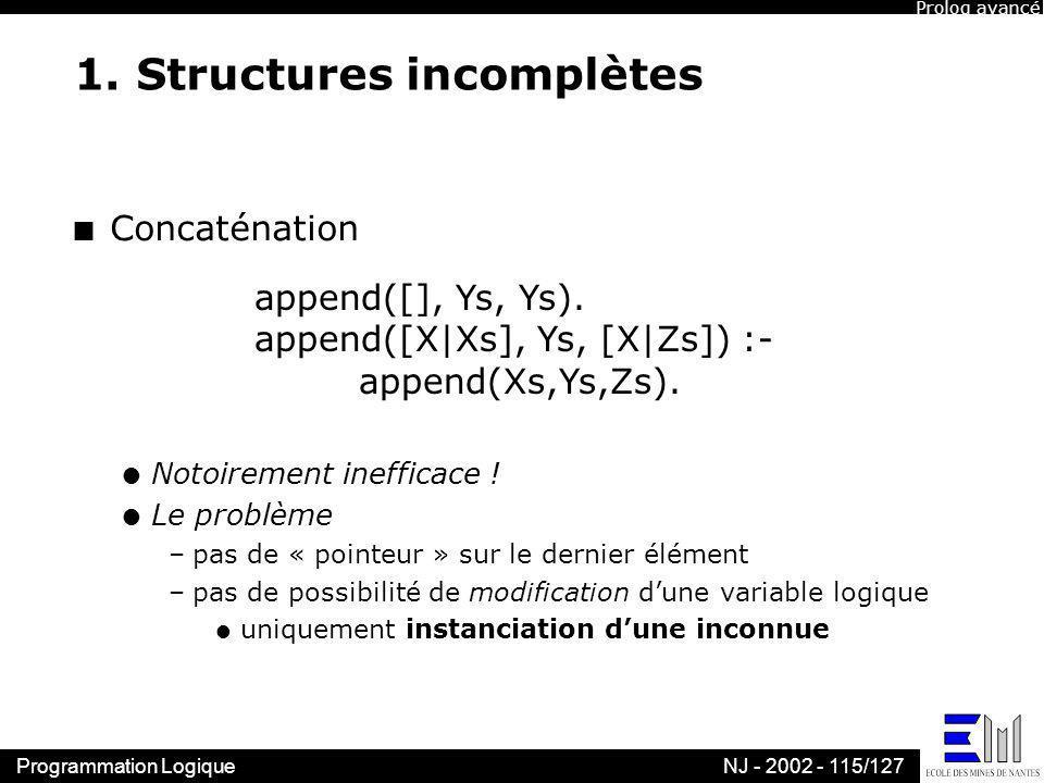 Programmation LogiqueNJ - 2002 - 115/127 1. Structures incomplètes n Concaténation l Notoirement inefficace ! l Le problème –pas de « pointeur » sur l