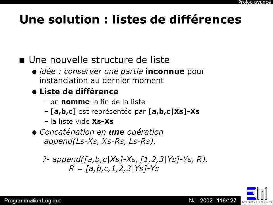Programmation LogiqueNJ - 2002 - 116/127 Une solution : listes de différences n Une nouvelle structure de liste l idée : conserver une partie inconnue