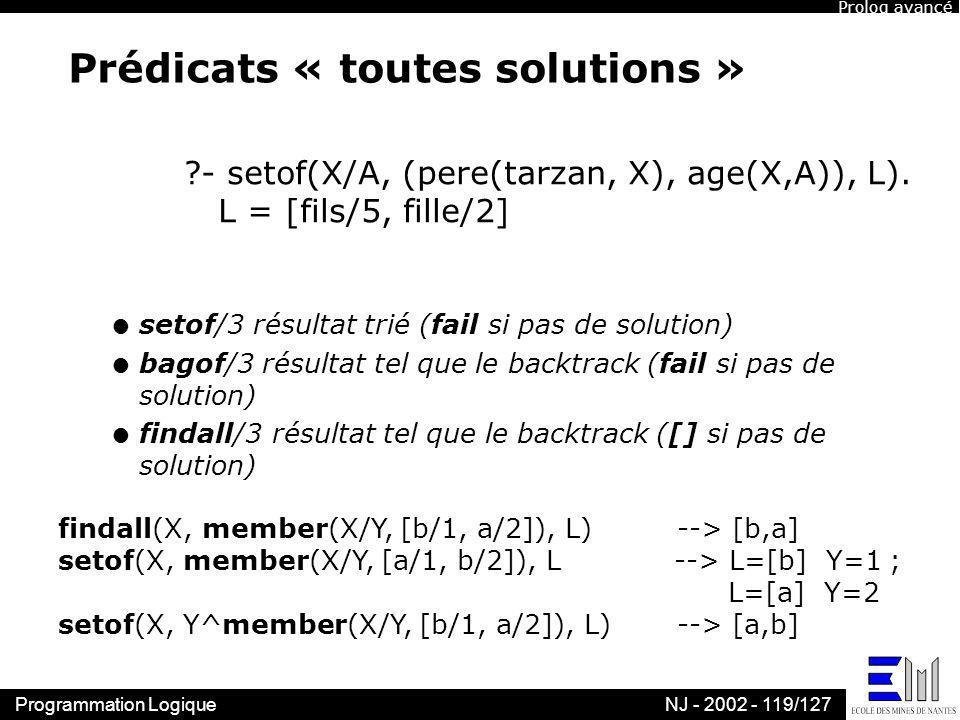 Programmation LogiqueNJ - 2002 - 119/127 Prédicats « toutes solutions » l setof/3 résultat trié (fail si pas de solution) l bagof/3 résultat tel que l