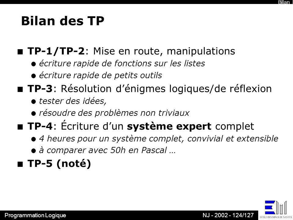 Programmation LogiqueNJ - 2002 - 124/127 Bilan des TP n TP-1/TP-2: Mise en route, manipulations l écriture rapide de fonctions sur les listes l écritu