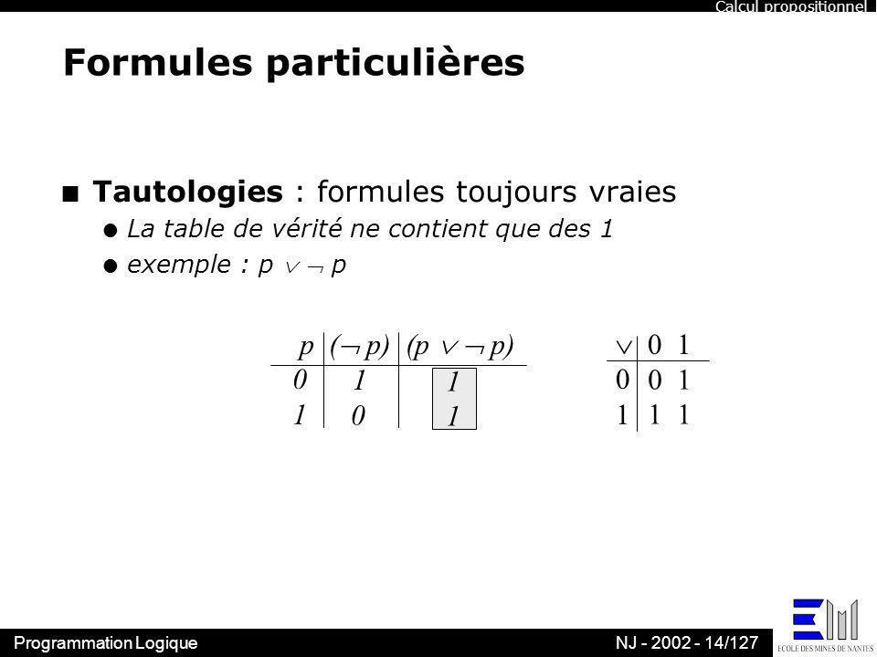 Programmation LogiqueNJ - 2002 - 14/127 Formules particulières n Tautologies : formules toujours vraies l La table de vérité ne contient que des 1 l e