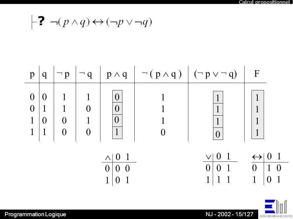 Programmation LogiqueNJ - 2002 - 15/127 ? p q ¬ p ¬ q p q ¬ ( p q ) (¬ p ¬ q) F 0 0 1 1 0 1 11001100 10101010 0 0 1 0 1 0 11101110 0 1 1 1 0 1 0 1 1 0