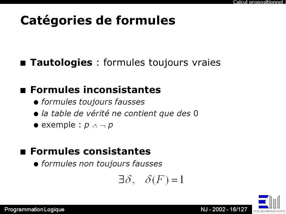 Programmation LogiqueNJ - 2002 - 16/127 Catégories de formules n Tautologies : formules toujours vraies n Formules inconsistantes l formules toujours