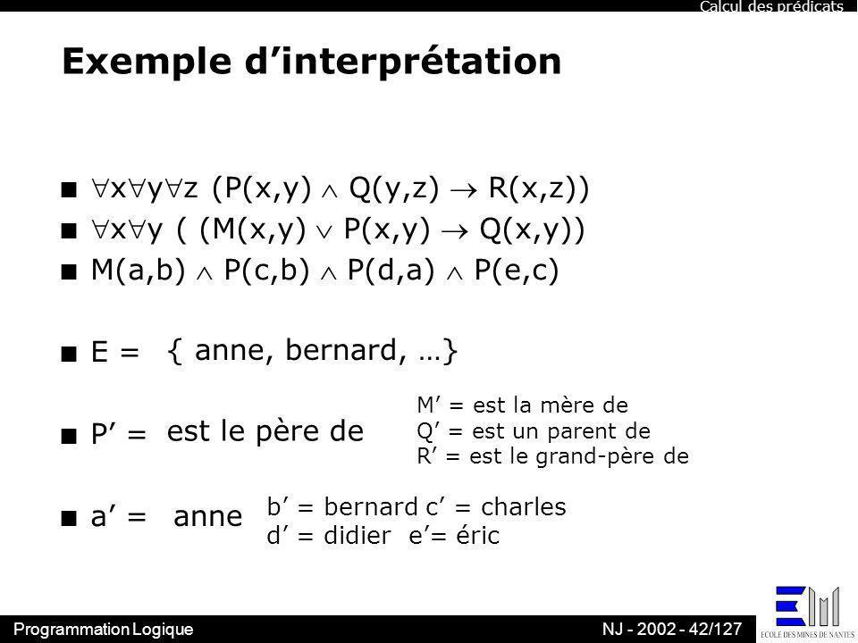 Programmation LogiqueNJ - 2002 - 42/127 Exemple dinterprétation nxyz (P(x,y) Q(y,z) R(x,z)) nxy ( (M(x,y) P(x,y) Q(x,y)) n M(a,b) P(c,b) P(d,a) P(e,c)