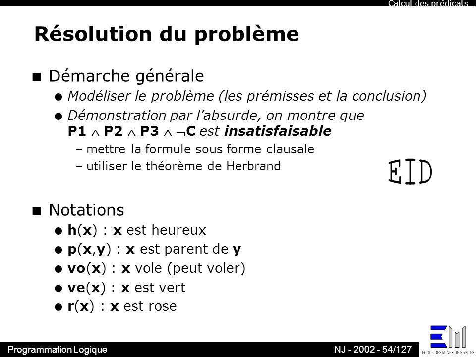 Programmation LogiqueNJ - 2002 - 54/127 Résolution du problème n Démarche générale l Modéliser le problème (les prémisses et la conclusion) l Démonstr