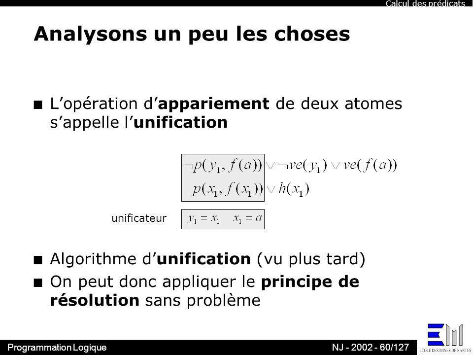Programmation LogiqueNJ - 2002 - 60/127 unificateur Analysons un peu les choses n Lopération dappariement de deux atomes sappelle lunification n Algor