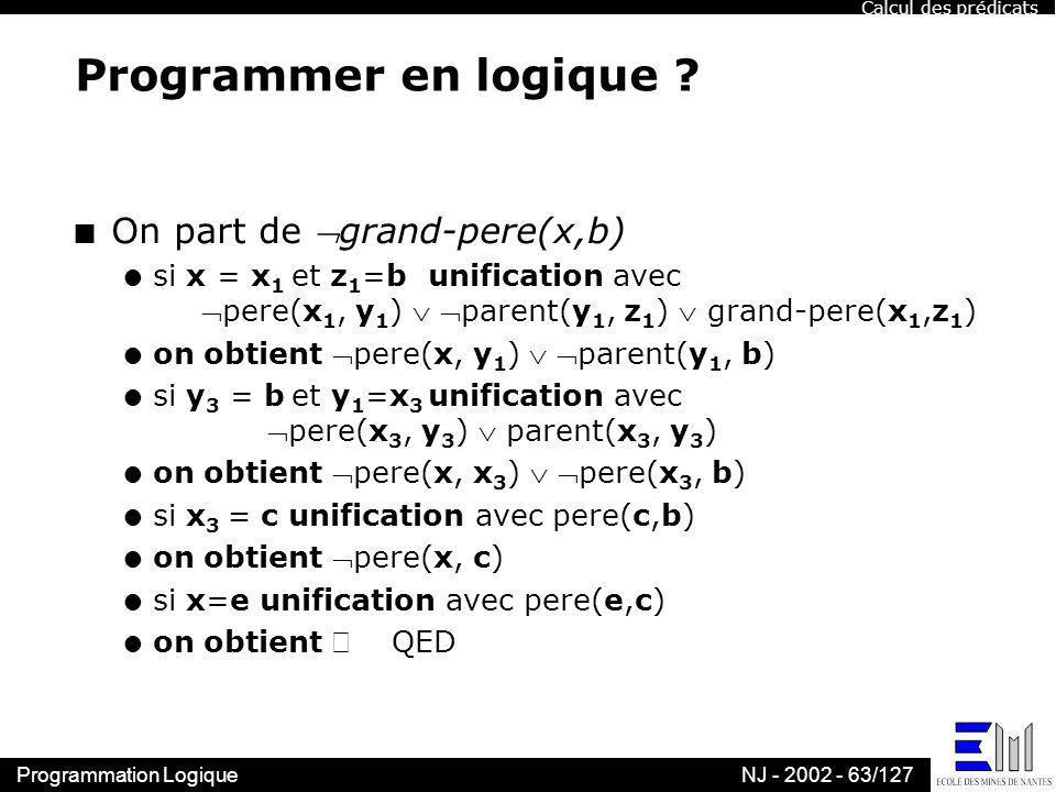 Programmation LogiqueNJ - 2002 - 63/127 Programmer en logique ? n On part de grand-pere(x,b) l si x = x 1 et z 1 =b unification avec pere(x 1, y 1 ) p
