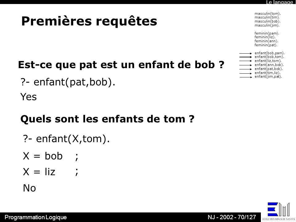Programmation LogiqueNJ - 2002 - 70/127 Premières requêtes masculin(tom). masculin(tim). masculin(bob). masculin(jim). feminin(pam). feminin(liz). fem