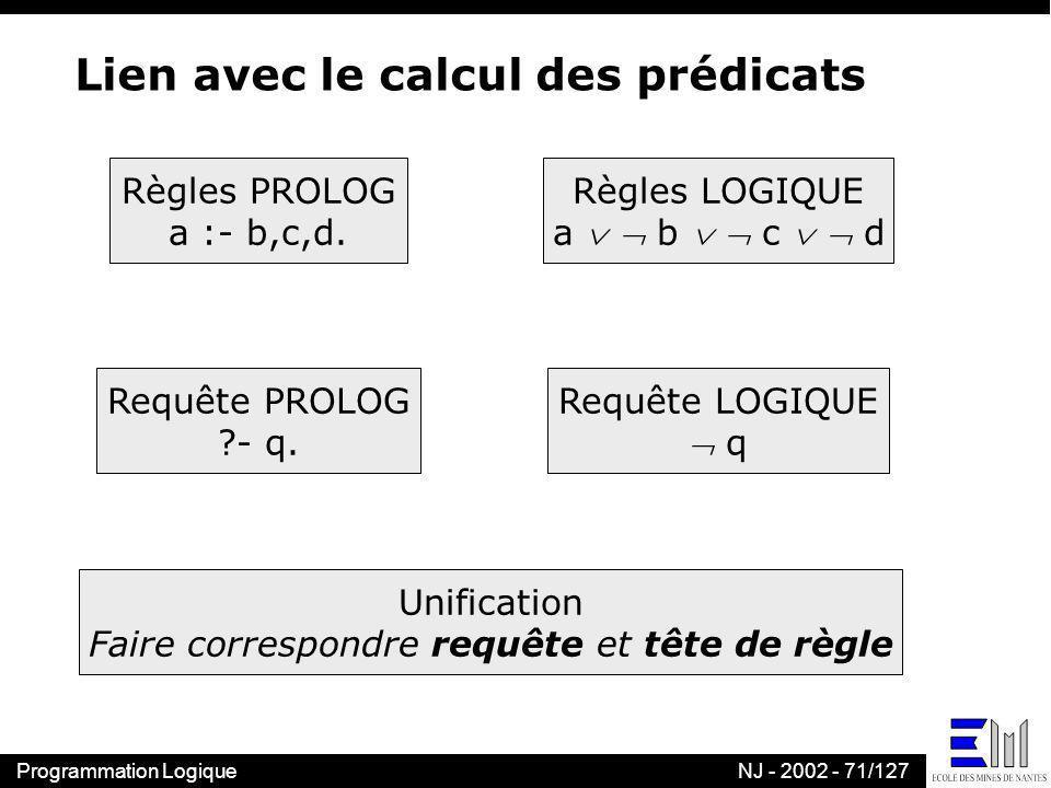 Programmation LogiqueNJ - 2002 - 71/127 Lien avec le calcul des prédicats Règles PROLOG a :- b,c,d. Règles LOGIQUE a b c d Requête PROLOG ?- q. Requêt