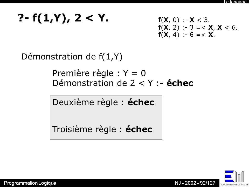 Programmation LogiqueNJ - 2002 - 92/127 ?- f(1,Y), 2 < Y. f(X, 0) :- X < 3. f(X, 2) :- 3 =< X, X < 6. f(X, 4) :- 6 =< X. Démonstration de f(1,Y) Premi