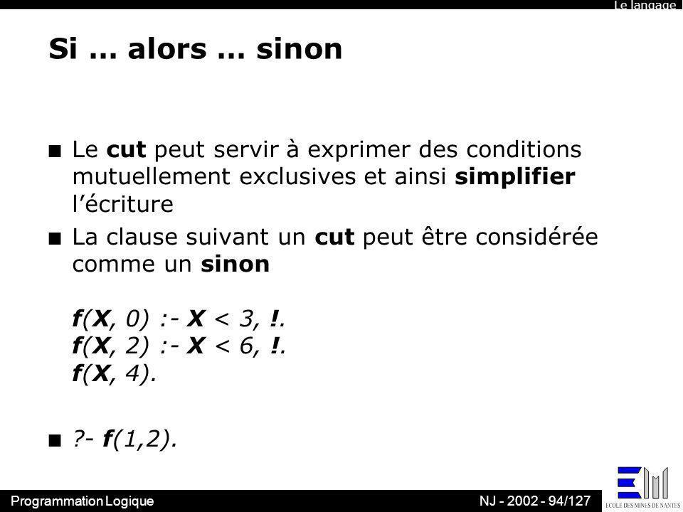 Programmation LogiqueNJ - 2002 - 94/127 Si … alors … sinon n Le cut peut servir à exprimer des conditions mutuellement exclusives et ainsi simplifier