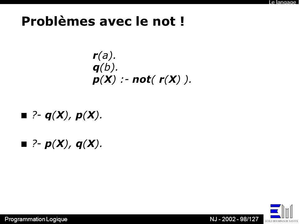 Programmation LogiqueNJ - 2002 - 98/127 Problèmes avec le not ! n ?- q(X), p(X). n ?- p(X), q(X). r(a). q(b). p(X) :- not( r(X) ). Le langage
