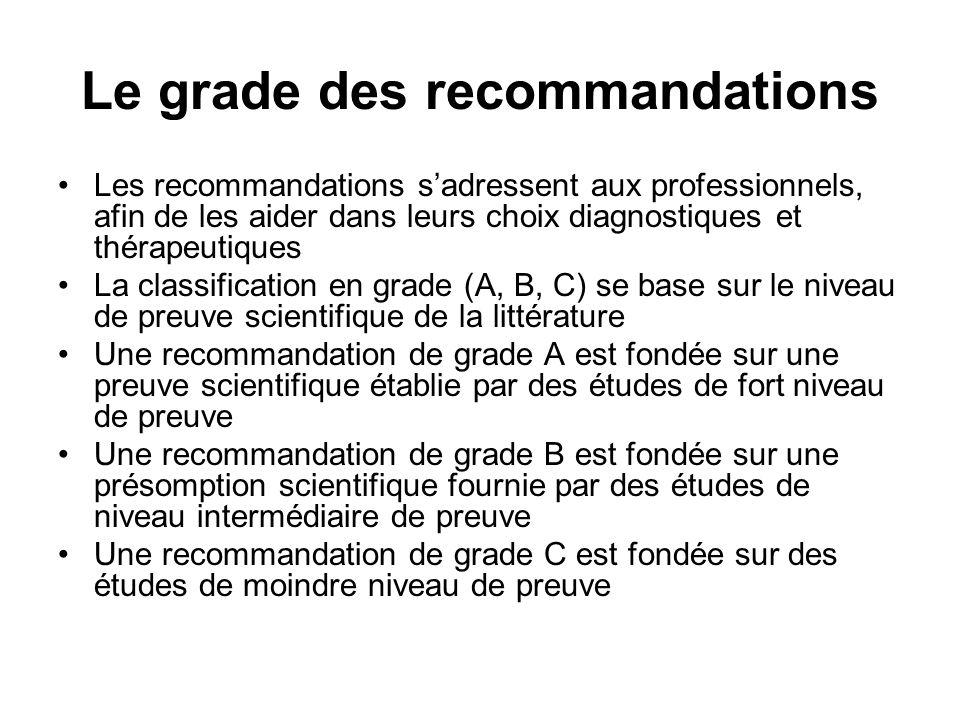 Le grade des recommandations Les recommandations sadressent aux professionnels, afin de les aider dans leurs choix diagnostiques et thérapeutiques La classification en grade (A, B, C) se base sur le niveau de preuve scientifique de la littérature Une recommandation de grade A est fondée sur une preuve scientifique établie par des études de fort niveau de preuve Une recommandation de grade B est fondée sur une présomption scientifique fournie par des études de niveau intermédiaire de preuve Une recommandation de grade C est fondée sur des études de moindre niveau de preuve