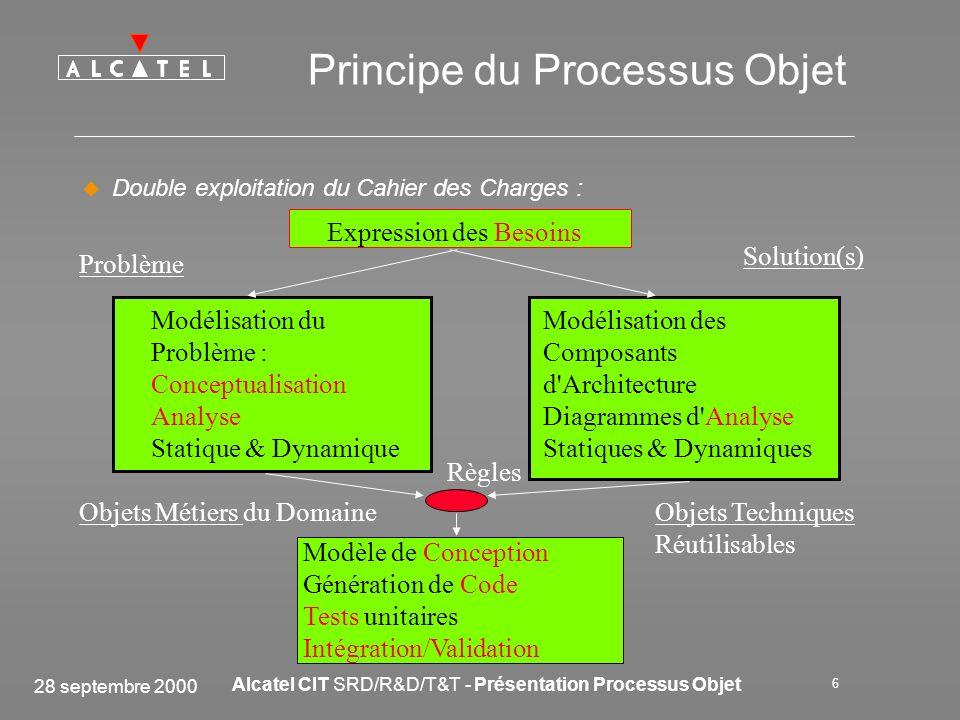 28 septembre 2000 Alcatel CIT SRD/R&D/T&T - Présentation Processus Objet 6 Principe du Processus Objet Double exploitation du Cahier des Charges : Exp