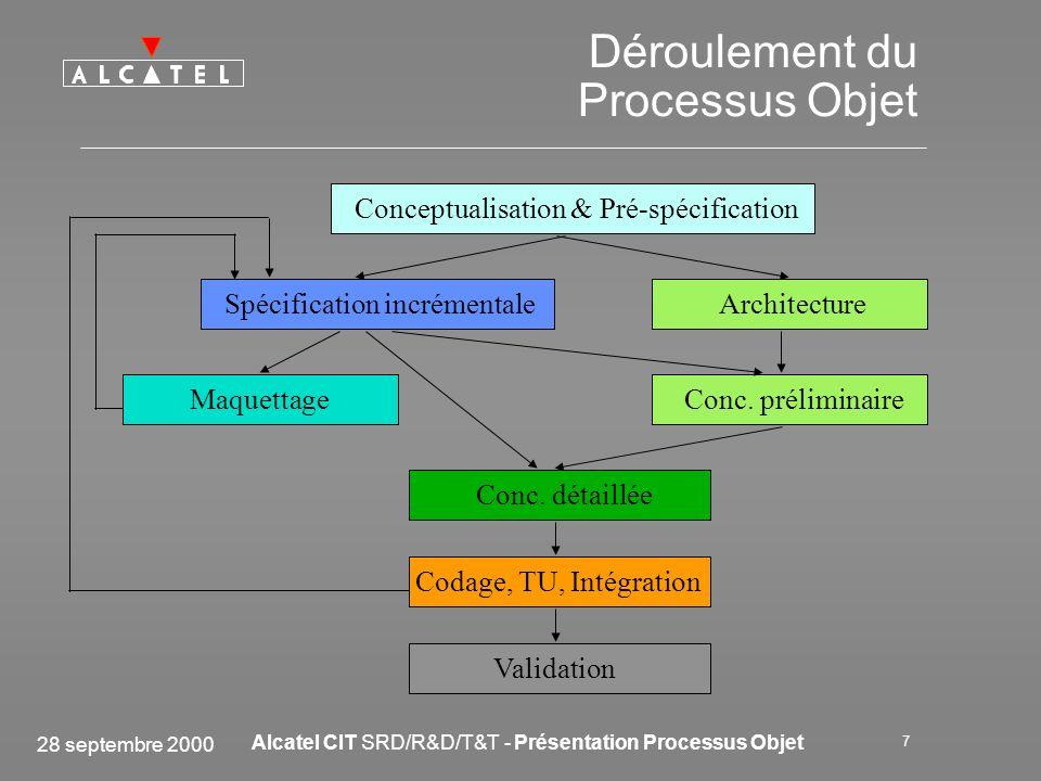 28 septembre 2000 Alcatel CIT SRD/R&D/T&T - Présentation Processus Objet 7 Déroulement du Processus Objet Conceptualisation & Pré-spécification Conc.