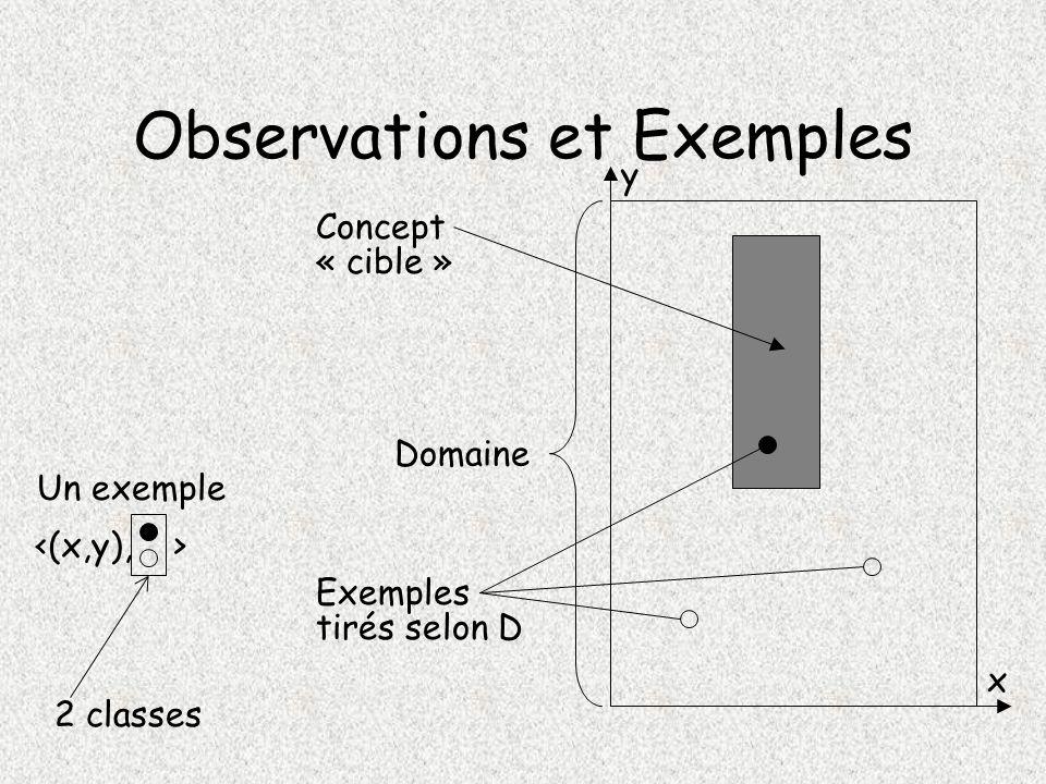 Observations et Exemples Domaine Concept Exemples y x Un exemple « cible » tirés selon D 2 classes