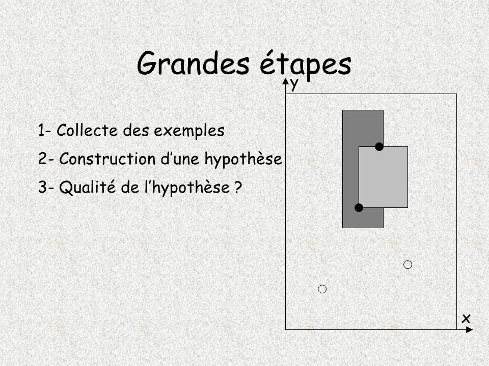 Grandes étapes y x 1- Collecte des exemples 2- Construction dune hypothèse 3- Qualité de lhypothèse ?