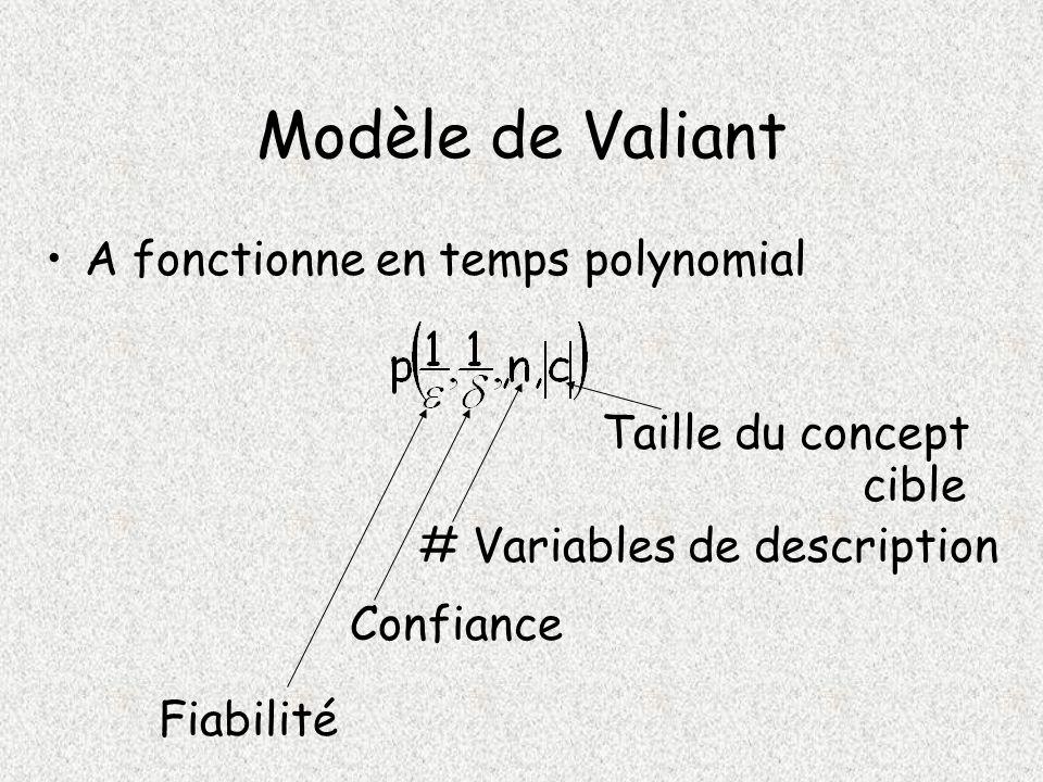 Modèle de Valiant A fonctionne en temps polynomial Taille du concept cible # Variables de description Confiance Fiabilité
