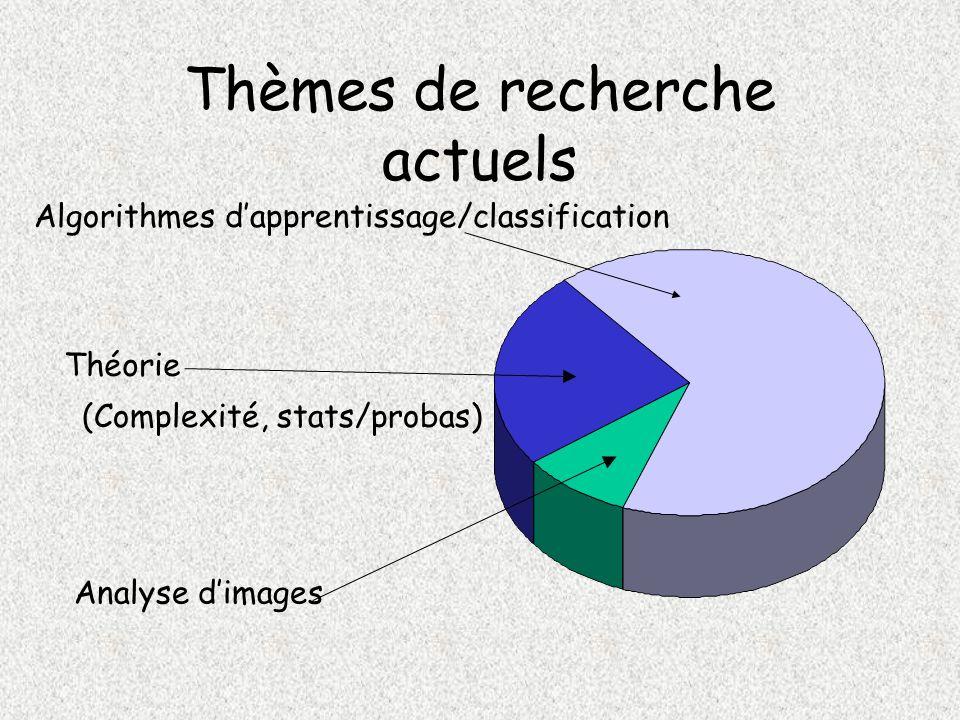 Thèmes de recherche actuels Algorithmes dapprentissage/classification Théorie (Complexité, stats/probas) Analyse dimages